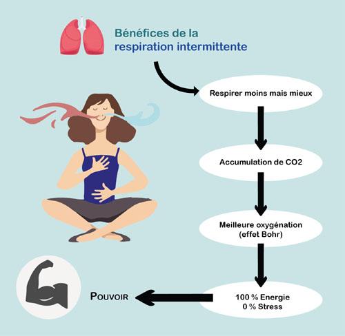 Bénéfices de la respiration intermittente