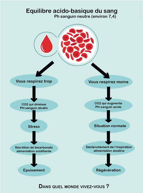 Equilibre acido-basique et hyperventilation