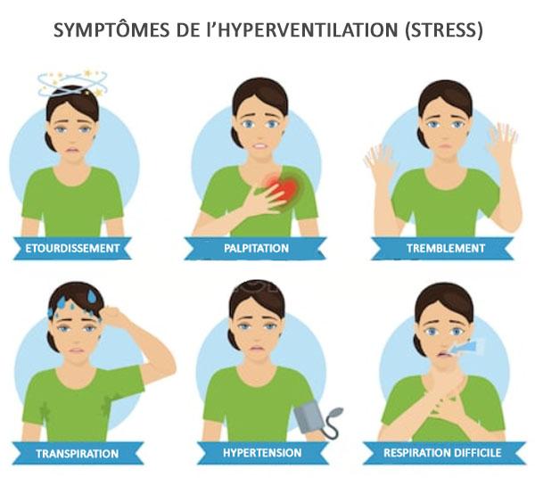 Symptômes de l'hyperventilation